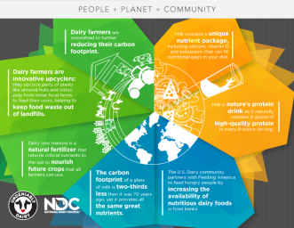 10819-sustainable-nutrition-infographic-ndc